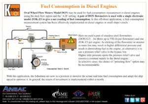 Fuel Consumption in Diesel Engines